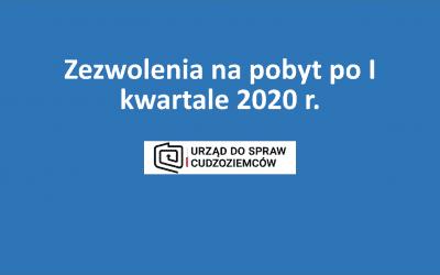 Zezwolenia na pobyt dla cudzoziemców po I kwartale 2020 r.